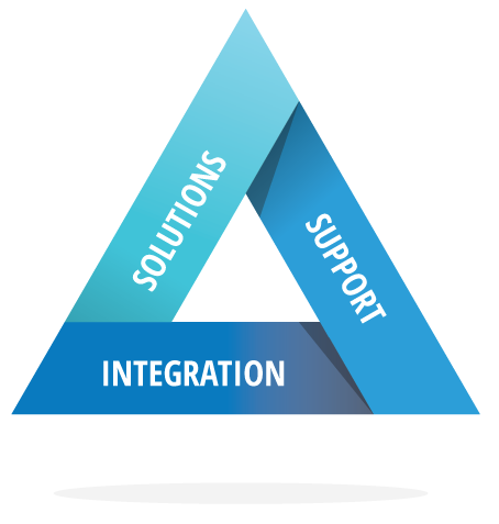 Solutions, Support, Integration